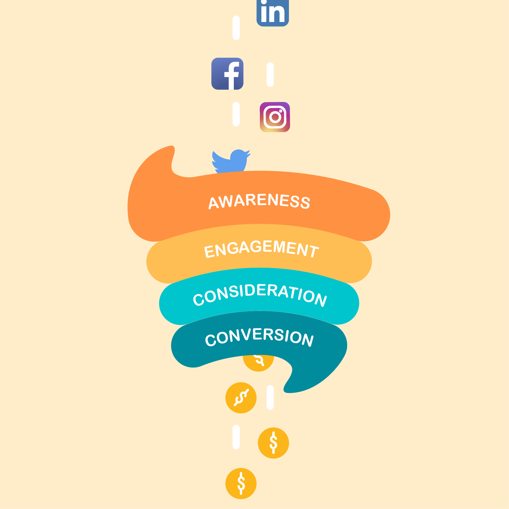 Using Social Media Management to Build Your Marketing Funnel